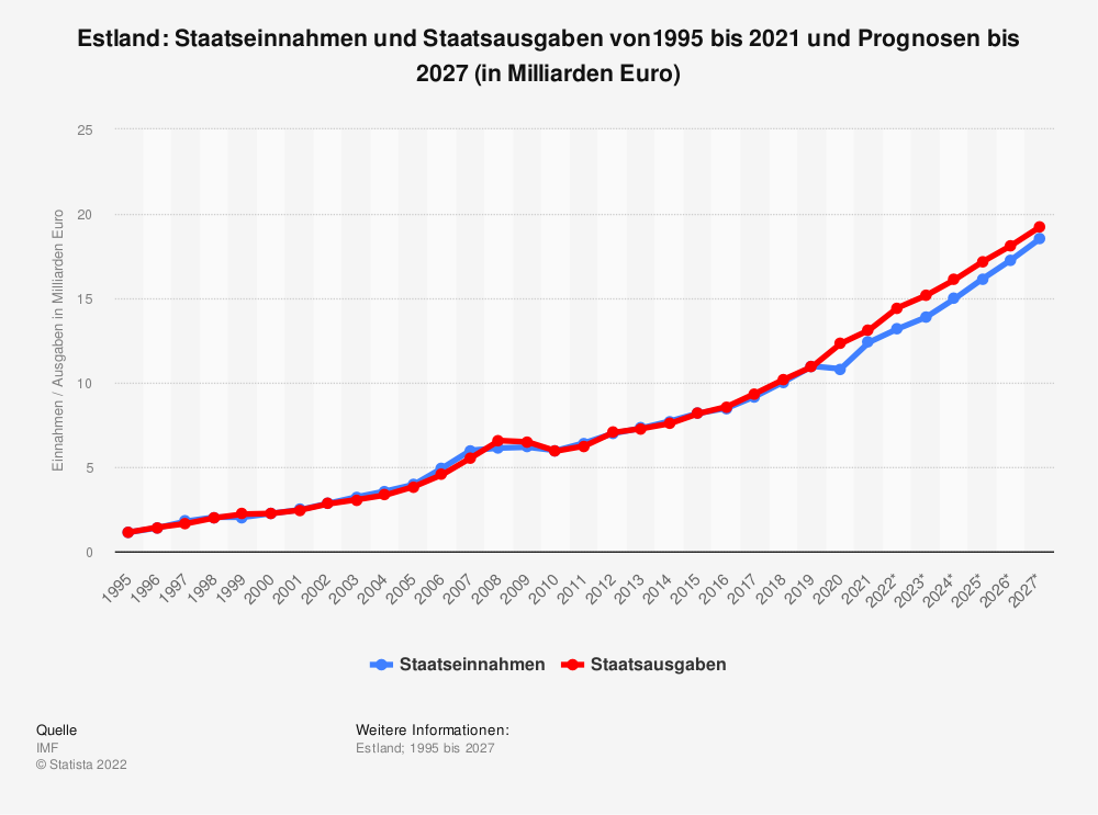 Statistik: Estland: Staatseinnahmen und Staatsausgaben von1995 bis 2019 und Prognosen bis 2025 (in Milliarden Euro) | Statista
