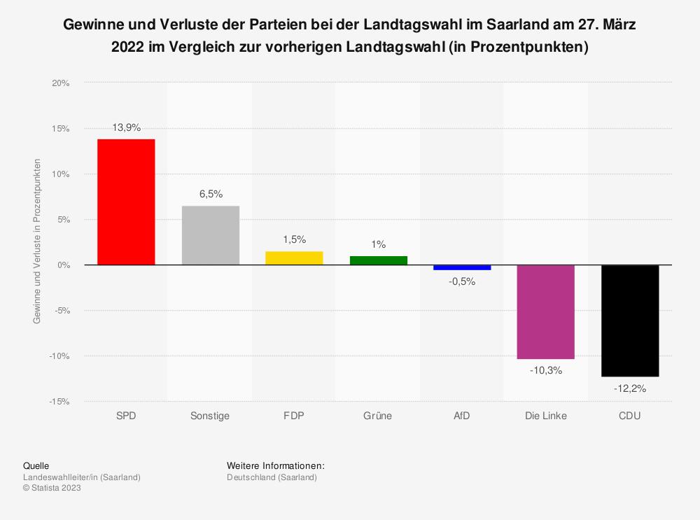 Statistik: Gewinne und Verluste der Parteien bei der Landtagswahl im Saarland am 26. März 2017 im Vergleich zur vorherigen Landtagswahl (in Prozentpunkten) | Statista