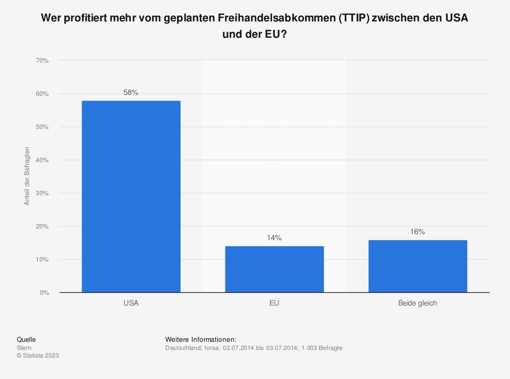 Statistik: Wer profitiert mehr vom geplanten Freihandelsabkommen (TTIP) zwischen den USA und der EU? | Statista
