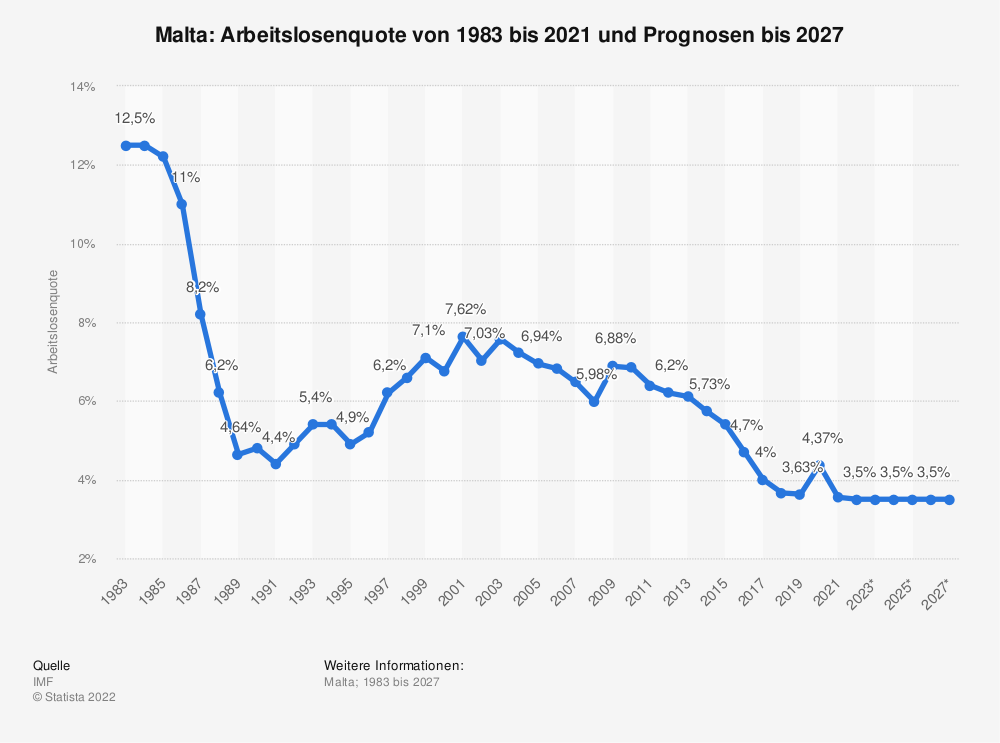 Statistik: Malta: Arbeitslosenquote von 1983 bis 2020 und Prognosen bis 2026 | Statista