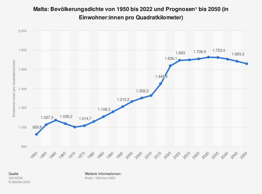 Statistik: Malta: Bevölkerungsdichte von 2008 bis 2018 (in Einwohner pro Quadratkilometer) | Statista