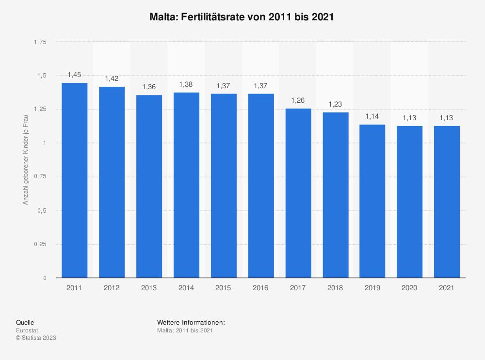 Statistik: Malta: Fertilitätsrate von 2007 bis 2017 | Statista