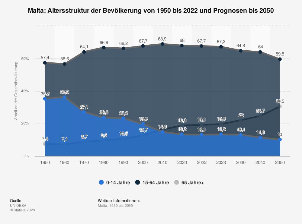 Statistik: Malta: Altersstruktur von 2007 bis 2017 | Statista