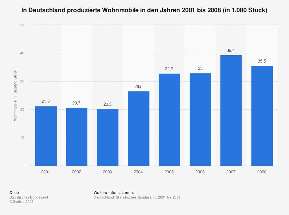 Statistik: In Deutschland produzierte Wohnmobile in den Jahren 2001 bis 2008 (in 1.000 Stück) | Statista