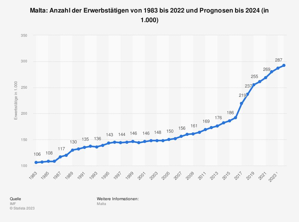 Statistik: Malta: Anzahl der Erwerbstätigen von 1983 bis 2020 und Prognosen bis 2022 (in 1.000) | Statista