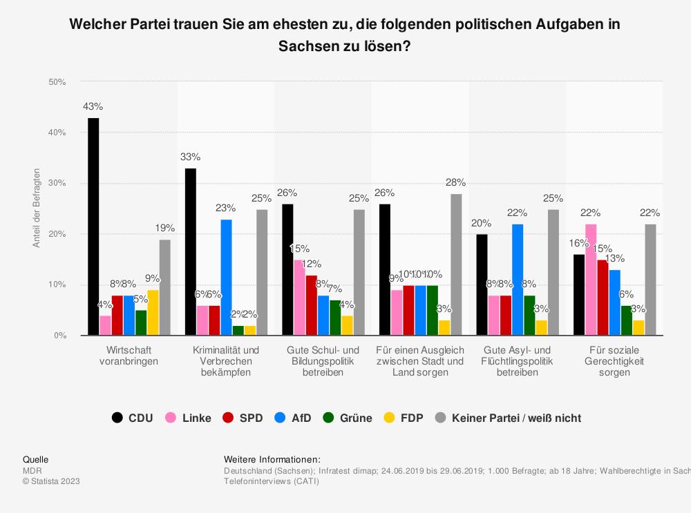 Statistik: Welcher Partei trauen Sie am ehesten zu, die folgenden politischen Aufgaben in Sachsen zu lösen? | Statista