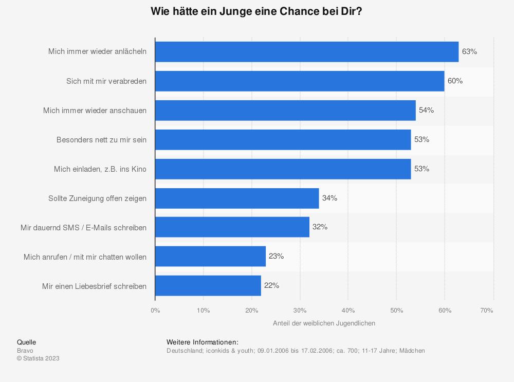 Statistik: Wie hätte ein Junge eine Chance bei Dir? | Statista