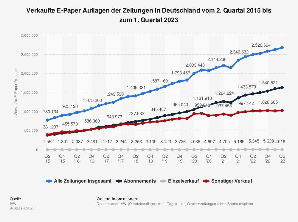 Statistik: Verkaufte E-Paper Auflagen der Zeitungen in Deutschland vom 2. Quartal 2015 bis zum 1. Quartal 2020 | Statista