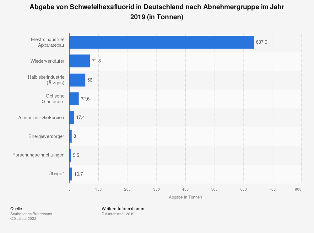 Statistik: Abgabe von Schwefelhexafluorid in Deutschland nach Abnehmergruppe im Jahr 2018 (in Tonnen) | Statista