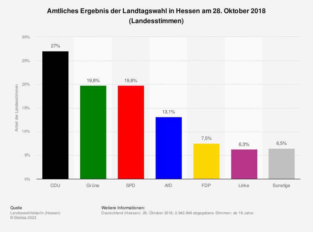 Statistik: Amtliches Ergebnis der Landtagswahl in Hessen am 28. Oktober 2018 (Landesstimmen) | Statista