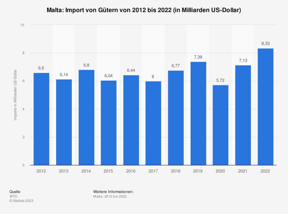 Statistik: Malta: Import von Gütern von 2008 bis 2018 (in Milliarden US-Dollar) | Statista