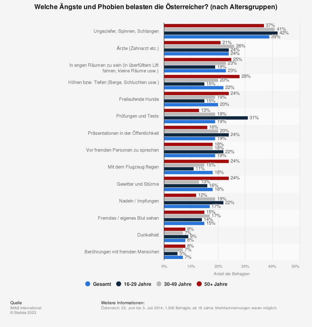 Statistik: Welche Ängste und Phobien belasten die Österreicher? (nach Altersgruppen) | Statista