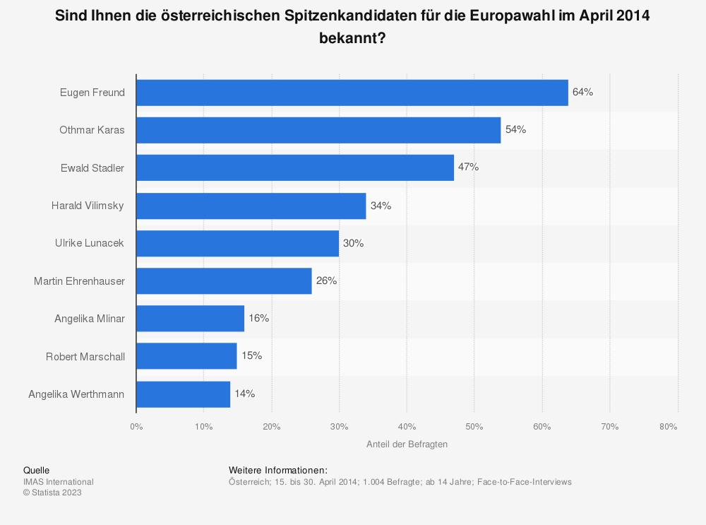 Statistik: Sind Ihnen die österreichischen Spitzenkandidaten für die Europawahl im April 2014 bekannt? | Statista