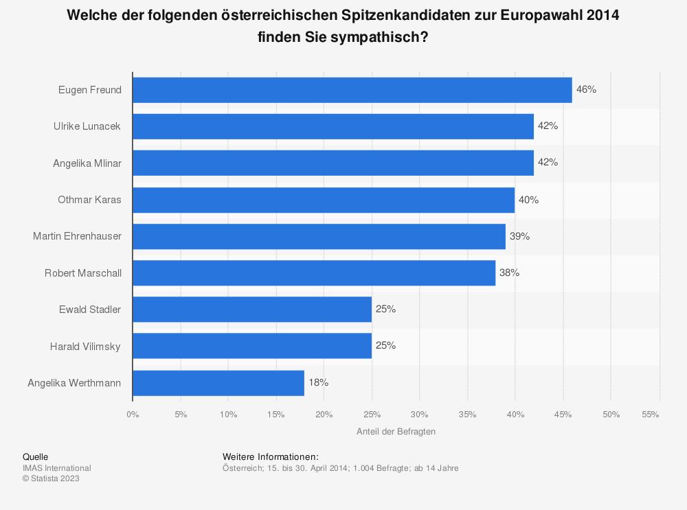 Statistik: Welche der folgenden österreichischen Spitzenkandidaten zur Europawahl 2014 finden Sie sympathisch?   Statista