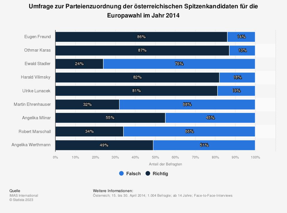Statistik: Umfrage zur Parteienzuordnung der österreichischen Spitzenkandidaten für die Europawahl im Jahr 2014   Statista