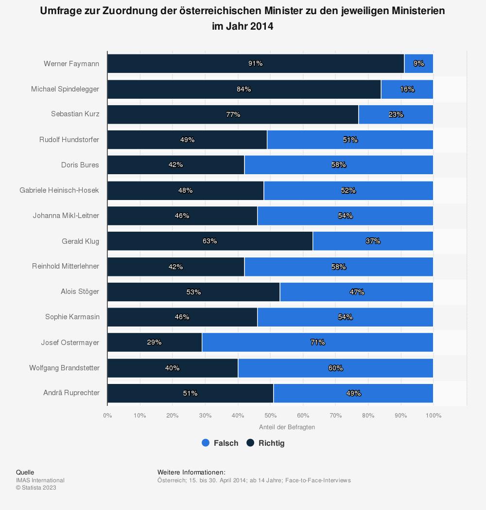Statistik: Umfrage zur Zuordnung der österreichischen Minister zu den jeweiligen Ministerien im Jahr 2014 | Statista