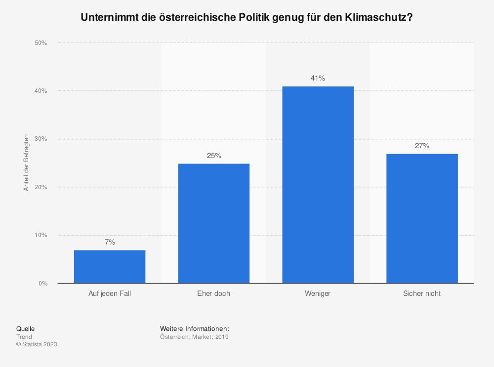 Statistik: Unternimmt die österreichische Politik genug für den Klimaschutz? | Statista