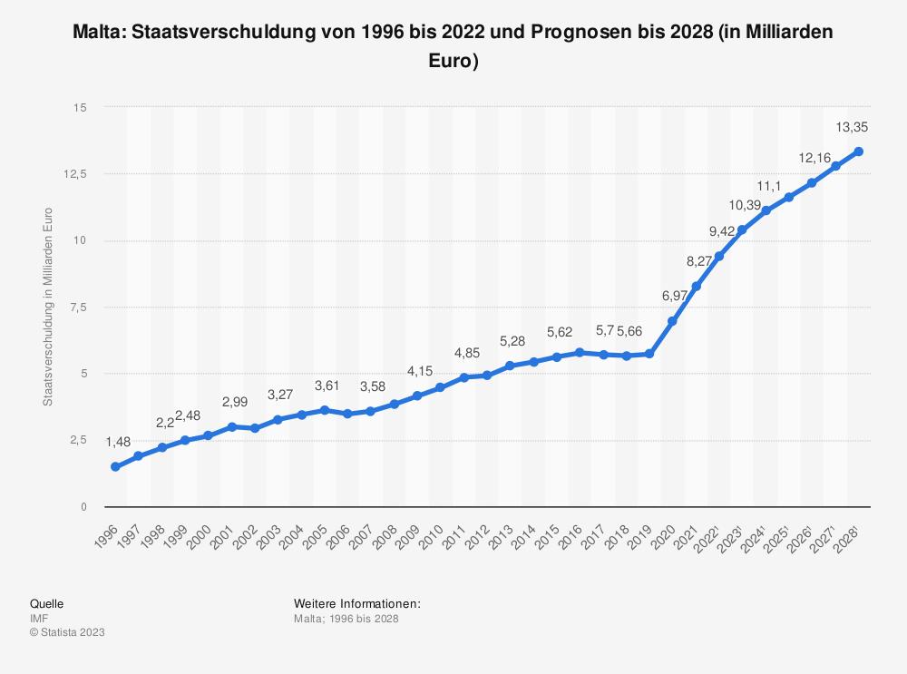 Statistik: Malta: Staatsverschuldung von 1995 bis 2019 und Prognosen bis 2025 (in Milliarden Euro) | Statista