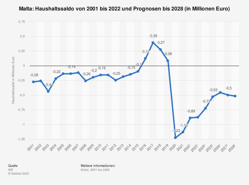 Statistik: Malta: Haushaltssaldo von 2000 bis 2019 und Prognosen bis 2026 (in Millionen Euro) | Statista