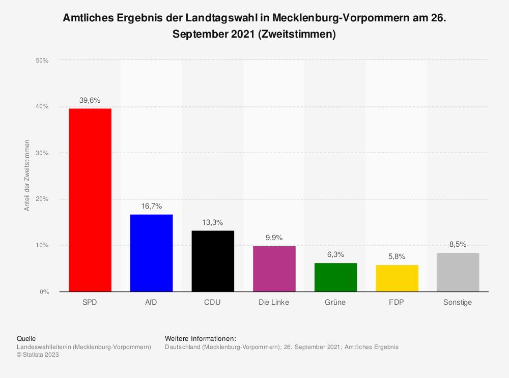 Statistik: Amtliches Ergebnis der Landtagswahl in Mecklenburg-Vorpommern am 04. September 2016 (Zweitstimmen) | Statista