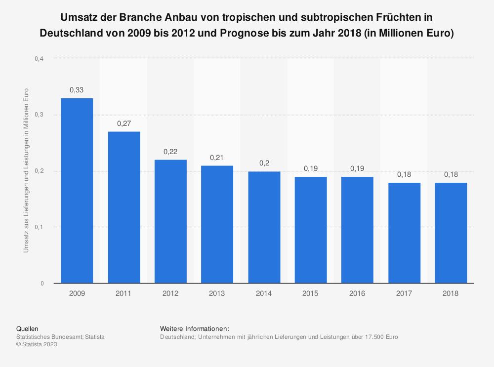 Statistik: Umsatz der Branche Anbau von tropischen und subtropischen Früchten in Deutschland von 2009 bis 2012 und Prognose bis zum Jahr 2018 (in Millionen Euro)   Statista