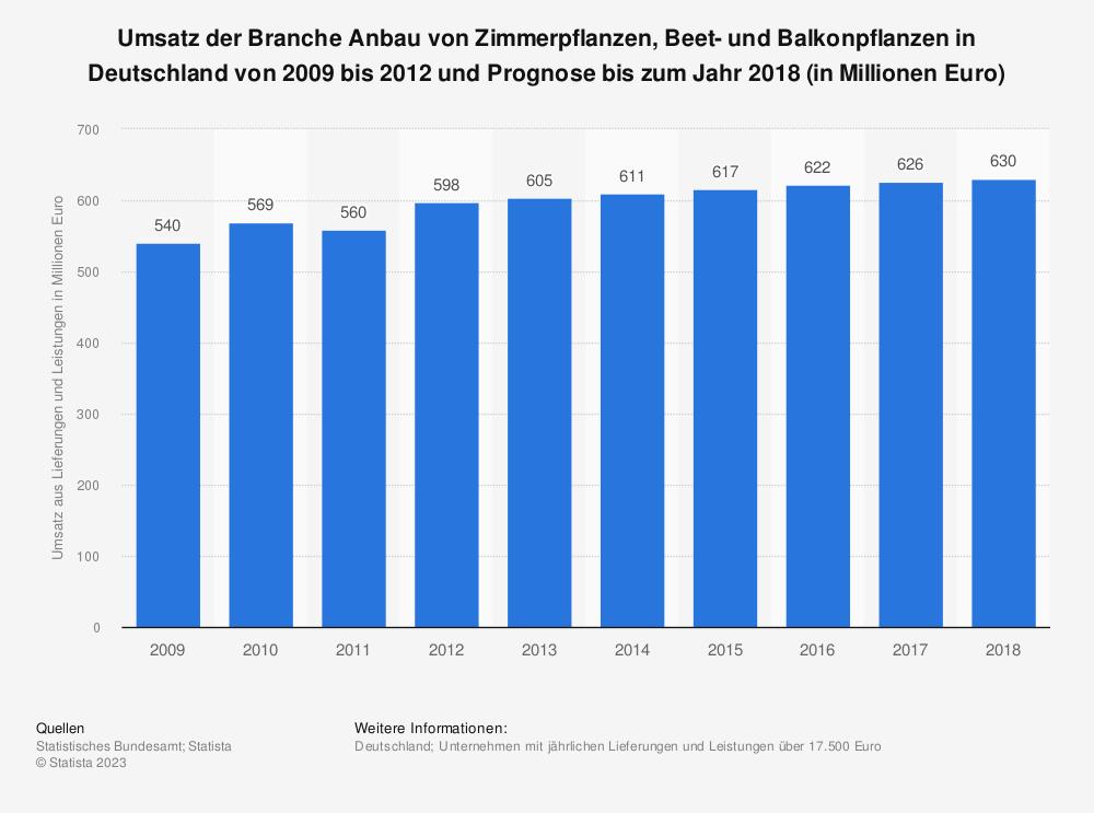 Statistik: Umsatz der Branche Anbau von Zimmerpflanzen, Beet- und Balkonpflanzen in Deutschland von 2009 bis 2012 und Prognose bis zum Jahr 2018 (in Millionen Euro) | Statista