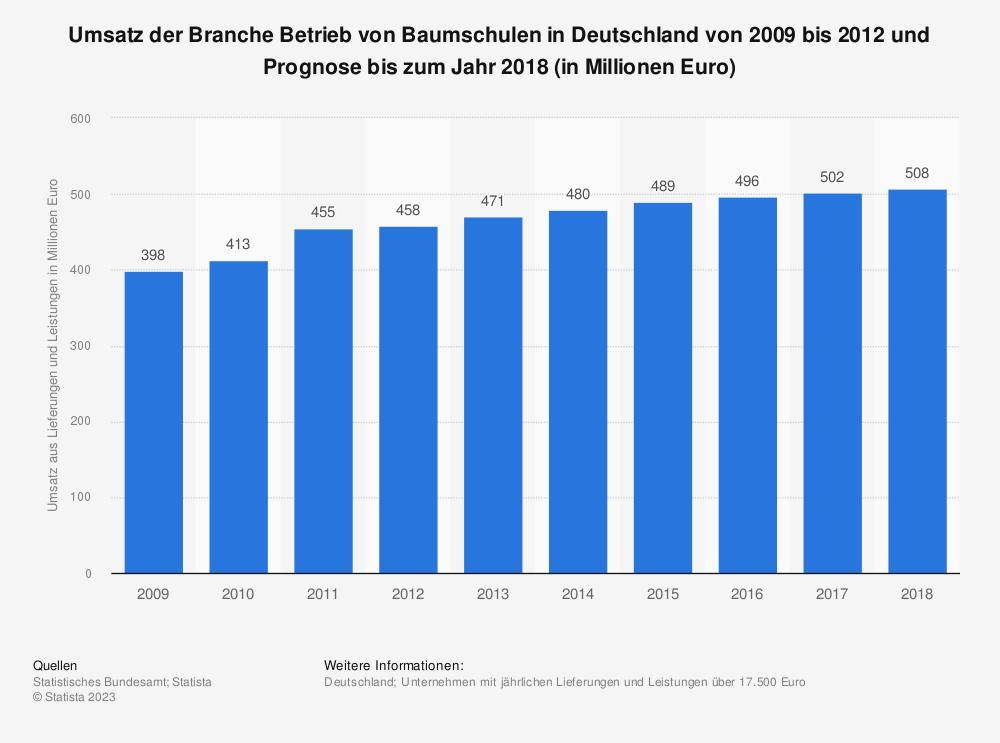 Statistik: Umsatz der Branche Betrieb von Baumschulen in Deutschland von 2009 bis 2012 und Prognose bis zum Jahr 2018 (in Millionen Euro) | Statista