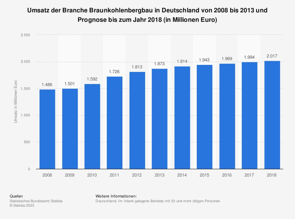 Statistik: Umsatz der Branche Braunkohlenbergbau in Deutschland von 2008 bis 2013 und Prognose bis zum Jahr 2018 (in Millionen Euro) | Statista