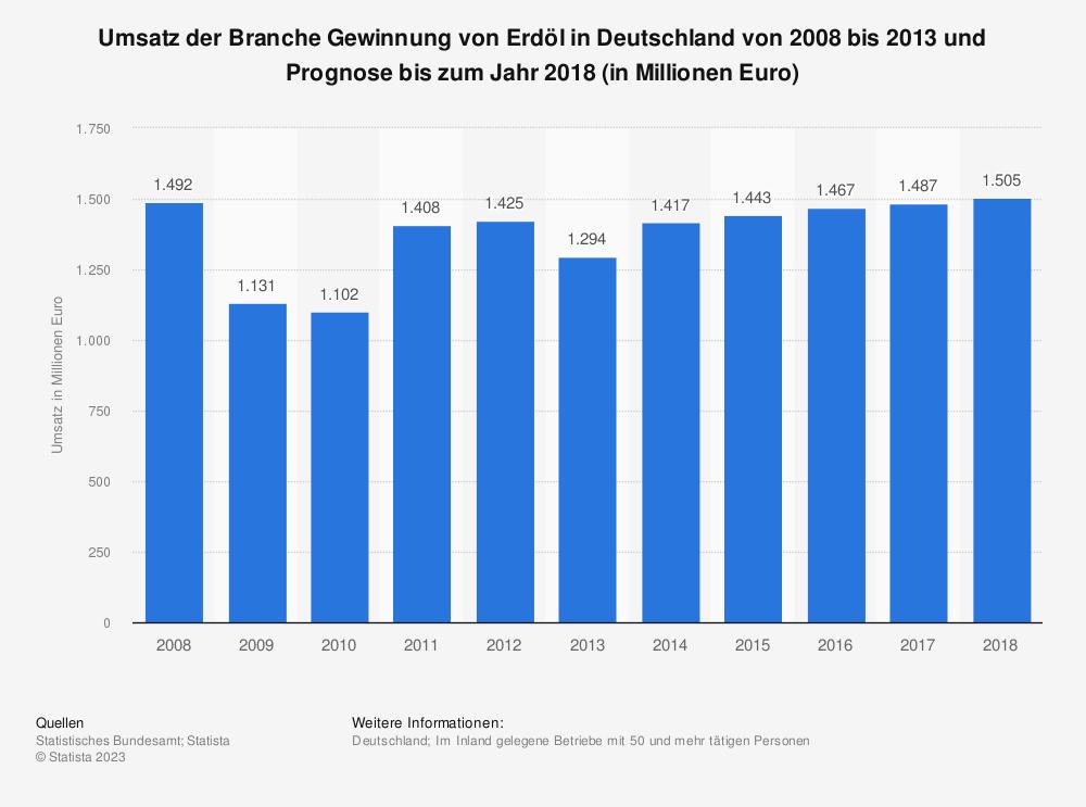 Statistik: Umsatz der Branche Gewinnung von Erdöl in Deutschland von 2008 bis 2013 und Prognose bis zum Jahr 2018 (in Millionen Euro)   Statista