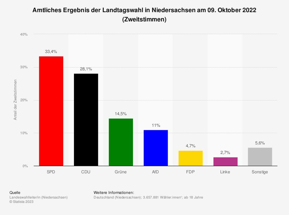 Statistik: Amtliches Ergebnis der Landtagswahl in Niedersachsen am 15. Oktober 2017 (Zweitstimmen) | Statista