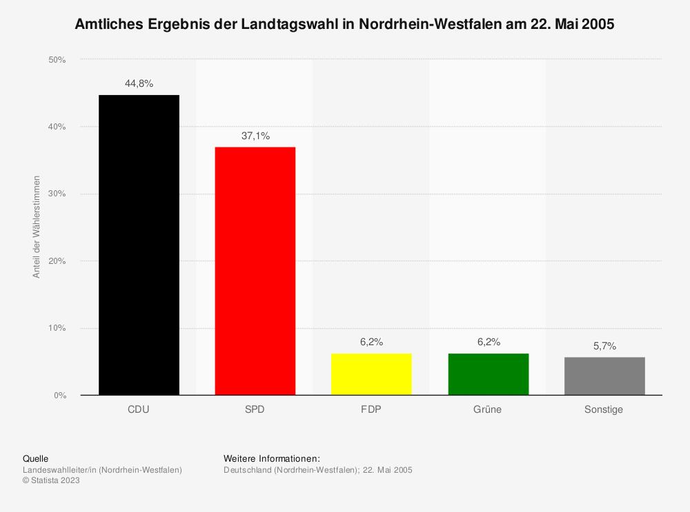 Statistik: Amtliches Ergebnis der Landtagswahl in Nordrhein-Westfalen am 22. Mai 2005 | Statista