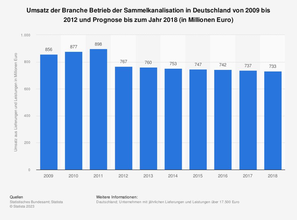 Statistik: Umsatz der Branche Betrieb der Sammelkanalisation in Deutschland von 2009 bis 2012 und Prognose bis zum Jahr 2018 (in Millionen Euro) | Statista