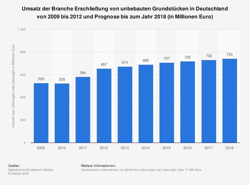 Statistik: Umsatz der Branche Erschließung von unbebauten Grundstücken in Deutschland von 2009 bis 2012 und Prognose bis zum Jahr 2018 (in Millionen Euro) | Statista