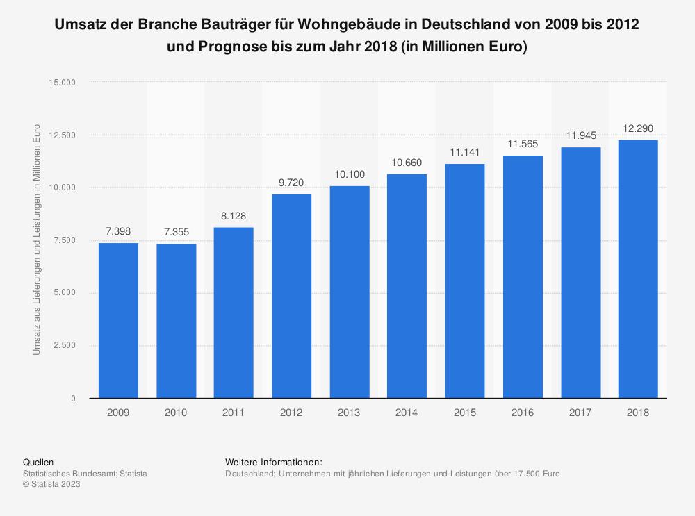 Statistik: Umsatz der Branche Bauträger für Wohngebäude in Deutschland von 2009 bis 2012 und Prognose bis zum Jahr 2018 (in Millionen Euro)   Statista