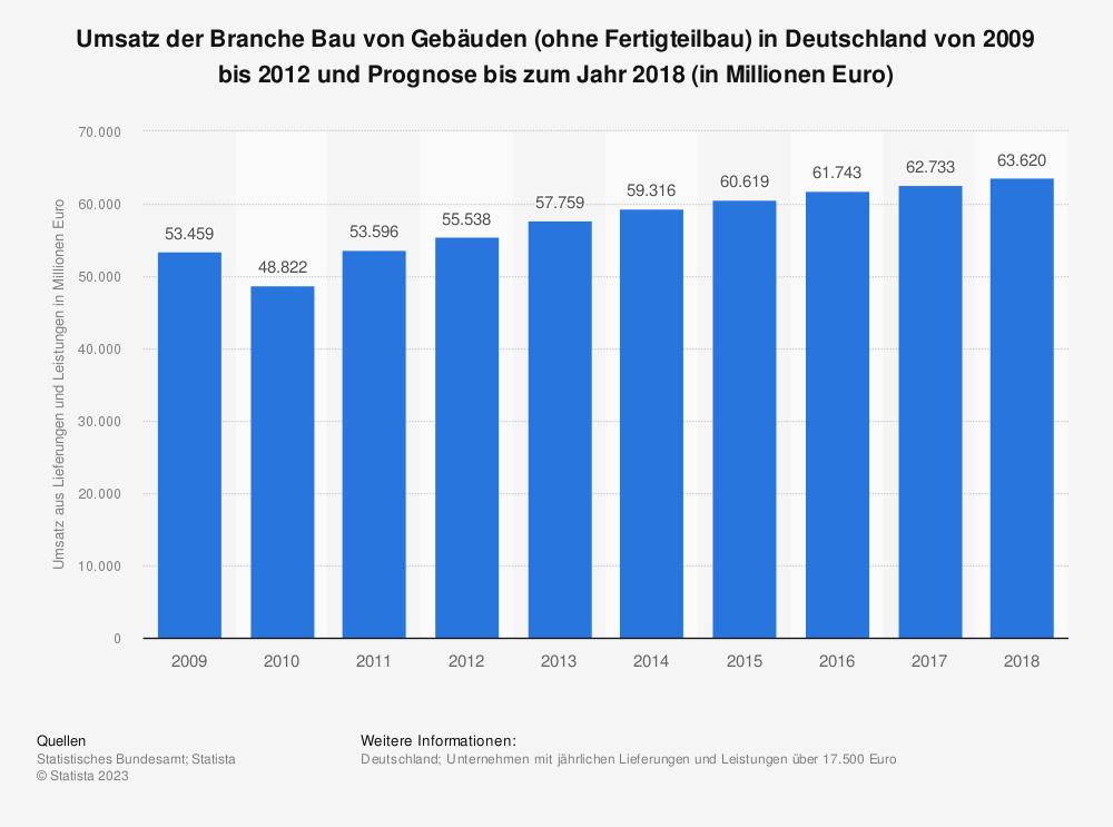 Statistik: Umsatz der Branche Bau von Gebäuden (ohne Fertigteilbau) in Deutschland von 2009 bis 2012 und Prognose bis zum Jahr 2018 (in Millionen Euro) | Statista