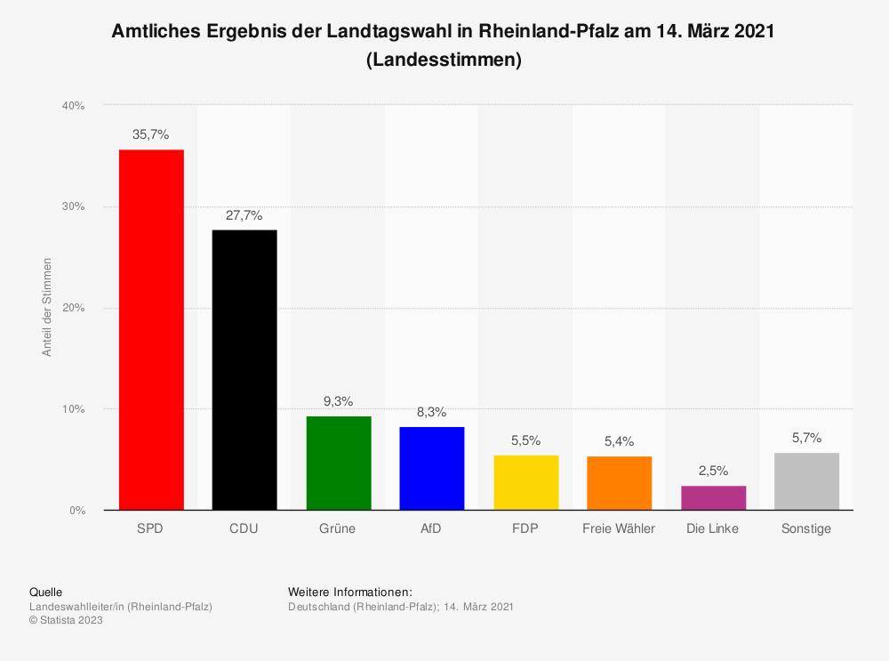 Statistik: Amtliches Ergebnis der Landtagswahl in Rheinland-Pfalz am 13. März 2016 (Landesstimmen) | Statista