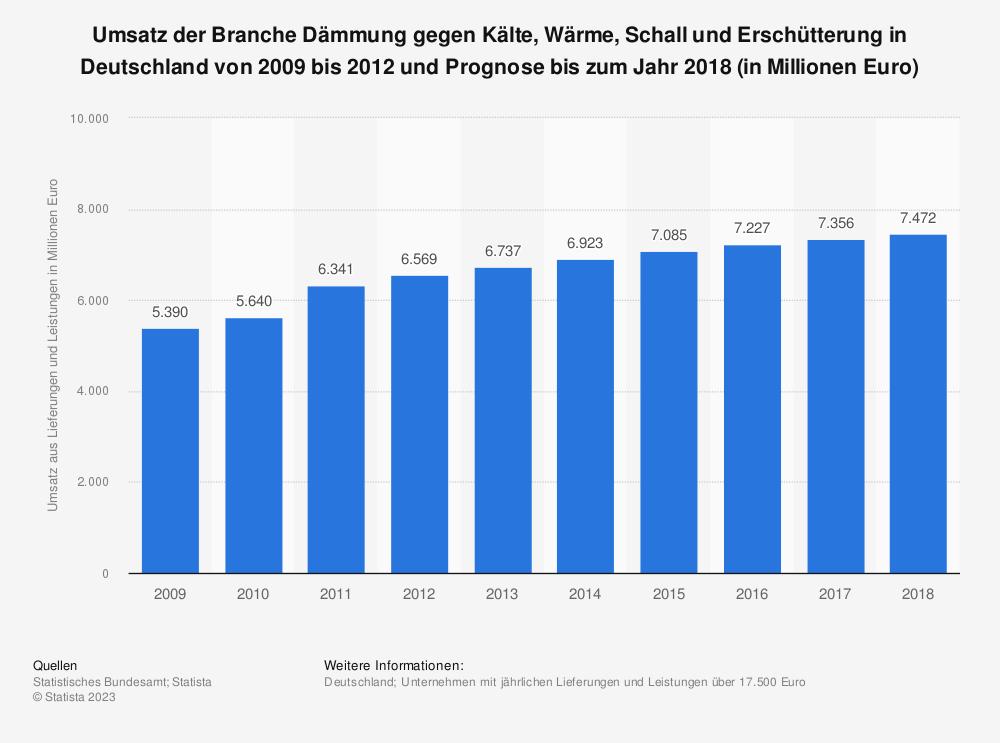 Statistik: Umsatz der Branche Dämmung gegen Kälte, Wärme, Schall und Erschütterung in Deutschland von 2009 bis 2012 und Prognose bis zum Jahr 2018 (in Millionen Euro) | Statista