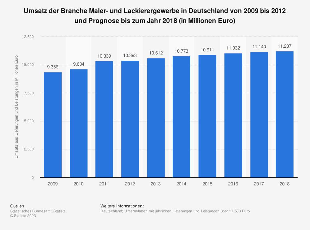 Statistik: Umsatz der Branche Maler- und Lackierergewerbe  in Deutschland von 2009 bis 2012 und Prognose bis zum Jahr 2018 (in Millionen Euro) | Statista