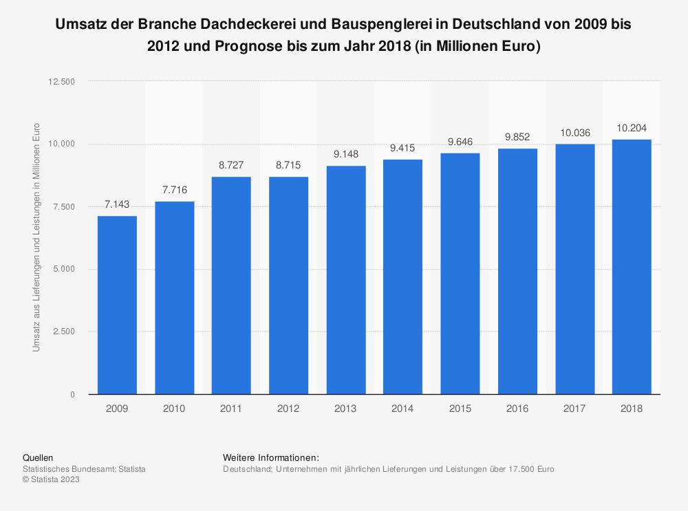 Statistik: Umsatz der Branche Dachdeckerei und Bauspenglerei in Deutschland von 2009 bis 2012 und Prognose bis zum Jahr 2018 (in Millionen Euro) | Statista