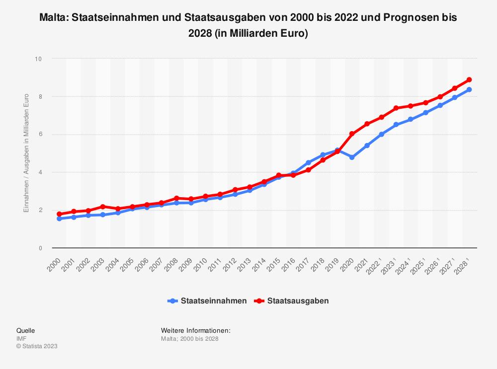 Statistik: Malta: Staatseinnahmen und Staatsausgaben von 2000 bis 2019 und Prognosen bis 2025 (in Milliarden Euro) | Statista