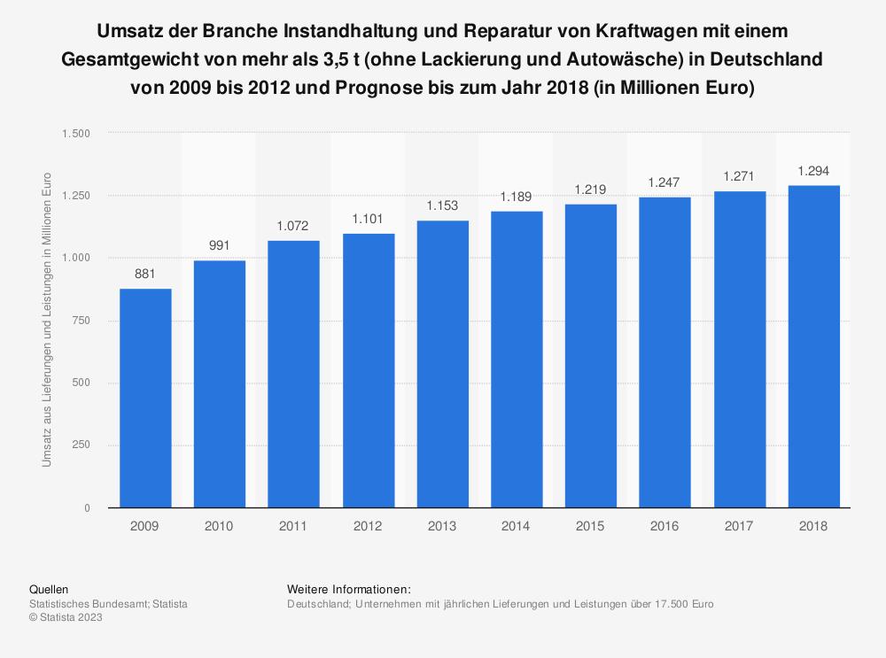 Statistik: Umsatz der Branche Instandhaltung und Reparatur von Kraftwagen mit einem Gesamtgewicht von mehr als 3,5 t (ohne Lackierung und Autowäsche) in Deutschland von 2009 bis 2012 und Prognose bis zum Jahr 2018 (in Millionen Euro) | Statista