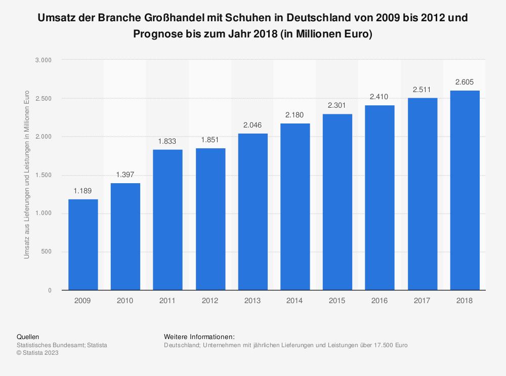 Statistik: Umsatz der Branche Großhandel mit Schuhen in Deutschland von 2009 bis 2012 und Prognose bis zum Jahr 2018 (in Millionen Euro) | Statista