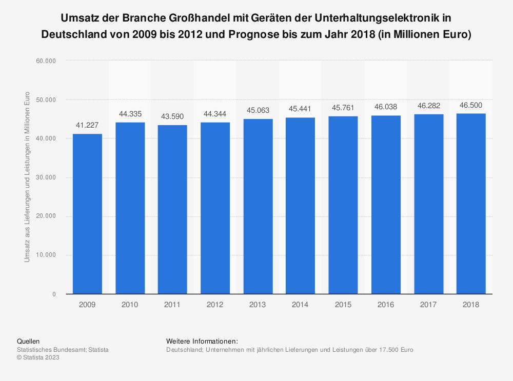 Statistik: Umsatz der Branche Großhandel mit Geräten der Unterhaltungselektronik in Deutschland von 2009 bis 2012 und Prognose bis zum Jahr 2018 (in Millionen Euro) | Statista