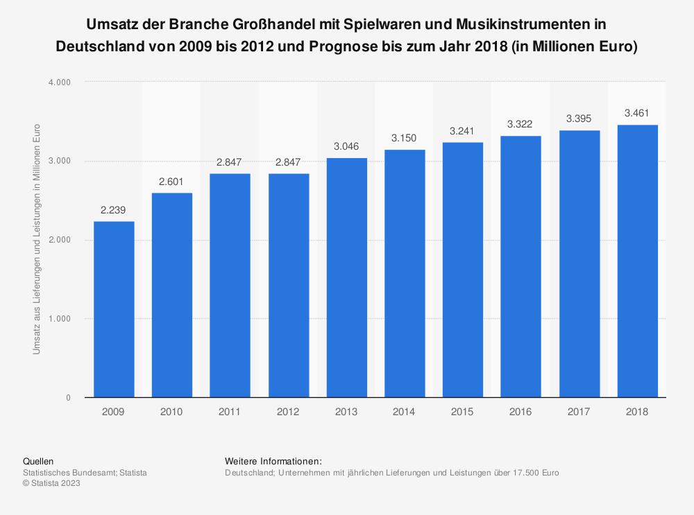 Statistik: Umsatz der Branche Großhandel mit Spielwaren und Musikinstrumenten in Deutschland von 2009 bis 2012 und Prognose bis zum Jahr 2018 (in Millionen Euro)   Statista