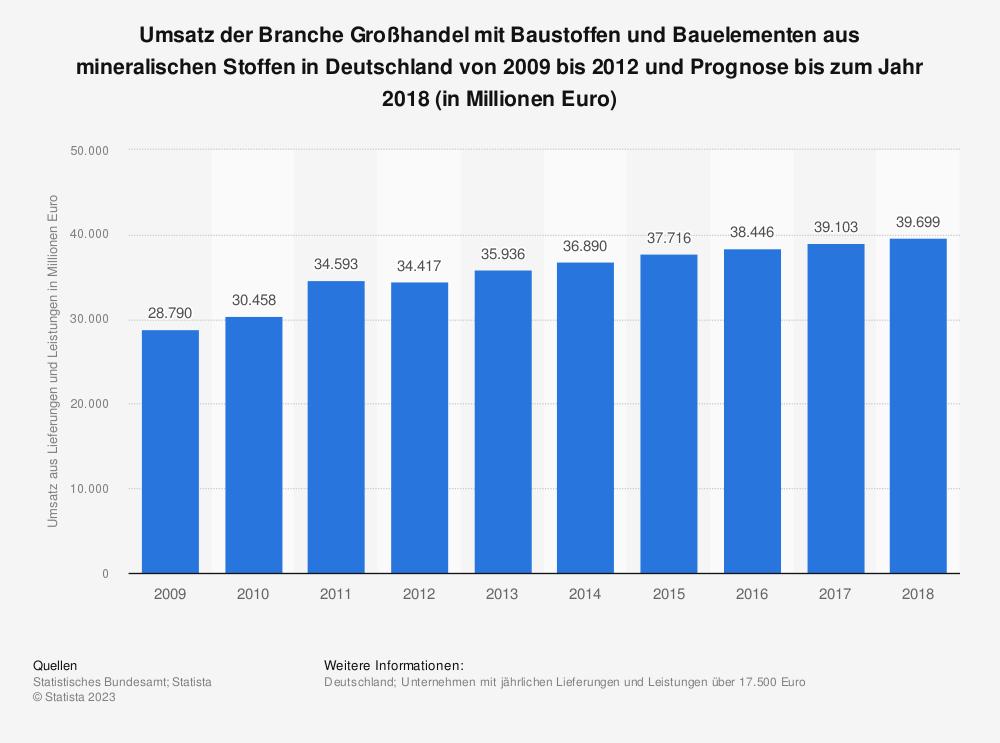 Statistik: Umsatz der Branche Großhandel mit Baustoffen und Bauelementen aus mineralischen Stoffen in Deutschland von 2009 bis 2012 und Prognose bis zum Jahr 2018 (in Millionen Euro) | Statista