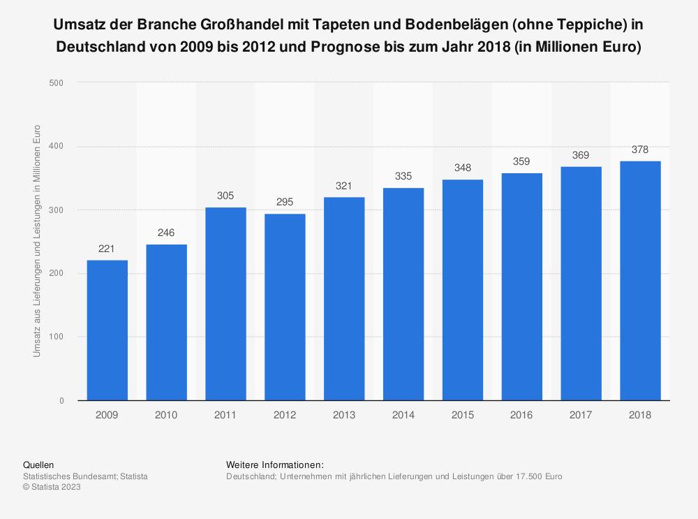 Statistik: Umsatz der Branche Großhandel mit Tapeten und Bodenbelägen (ohne Teppiche) in Deutschland von 2009 bis 2012 und Prognose bis zum Jahr 2018 (in Millionen Euro) | Statista