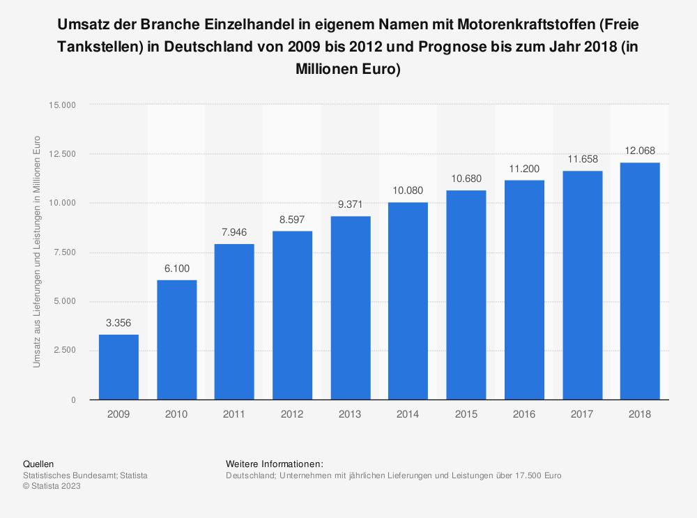 Statistik: Umsatz der Branche Einzelhandel in eigenem Namen mit Motorenkraftstoffen (Freie Tankstellen) in Deutschland von 2009 bis 2012 und Prognose bis zum Jahr 2018 (in Millionen Euro) | Statista