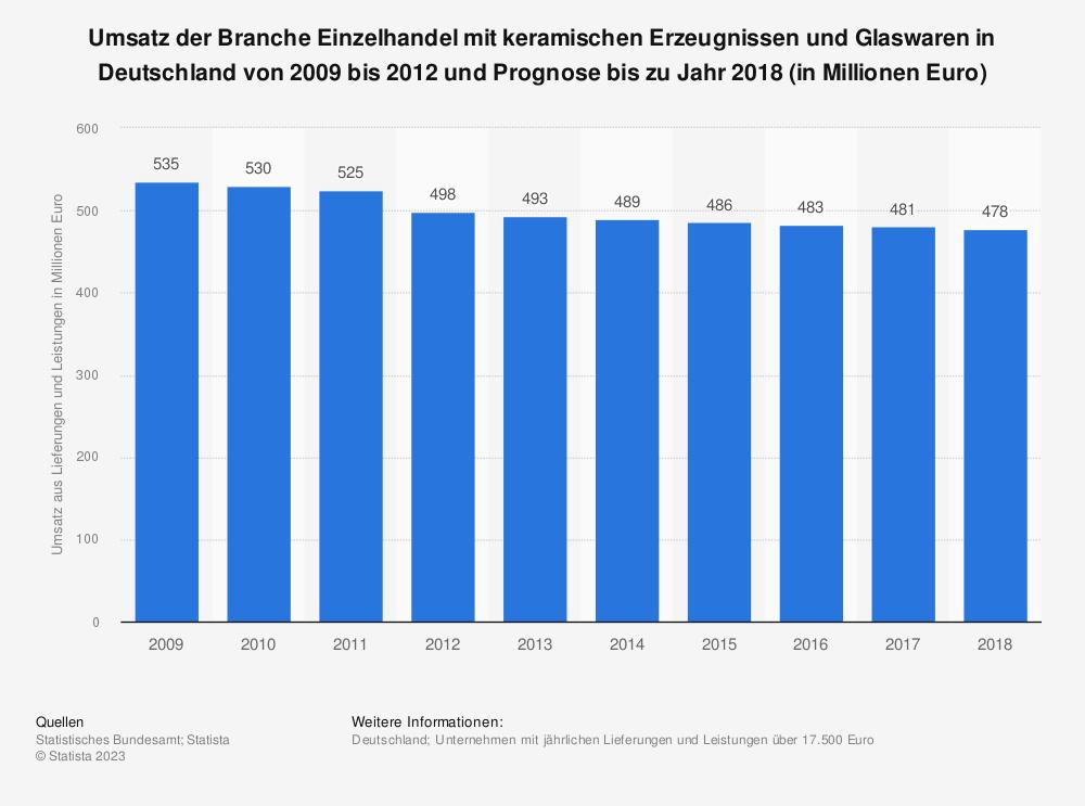 Statistik: Umsatz der Branche Einzelhandel mit keramischen Erzeugnissen und Glaswaren in Deutschland von 2009 bis 2012 und Prognose bis zu Jahr 2018 (in Millionen Euro) | Statista