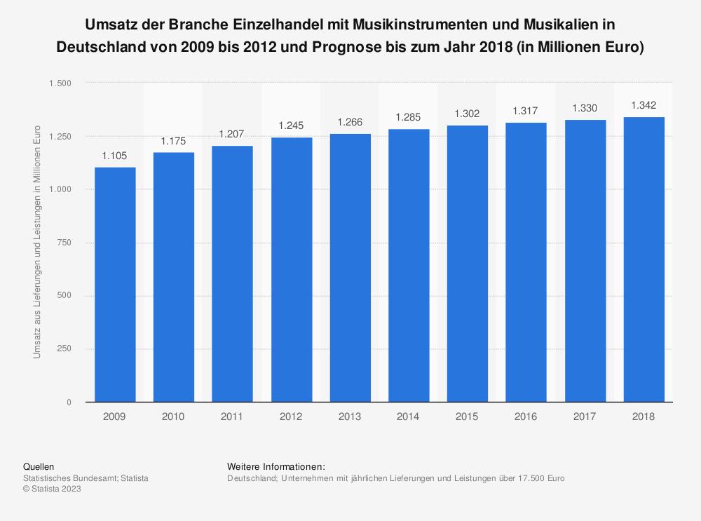 Statistik: Umsatz der Branche Einzelhandel mit Musikinstrumenten und Musikalien in Deutschland von 2009 bis 2012 und Prognose bis zum Jahr 2018 (in Millionen Euro) | Statista