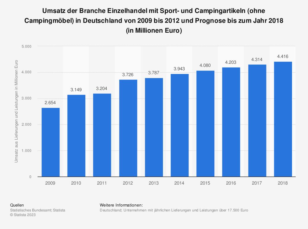 Statistik: Umsatz der Branche Einzelhandel mit Sport- und Campingartikeln (ohne Campingmöbel) in Deutschland von 2009 bis 2012 und Prognose bis zum Jahr 2018 (in Millionen Euro) | Statista